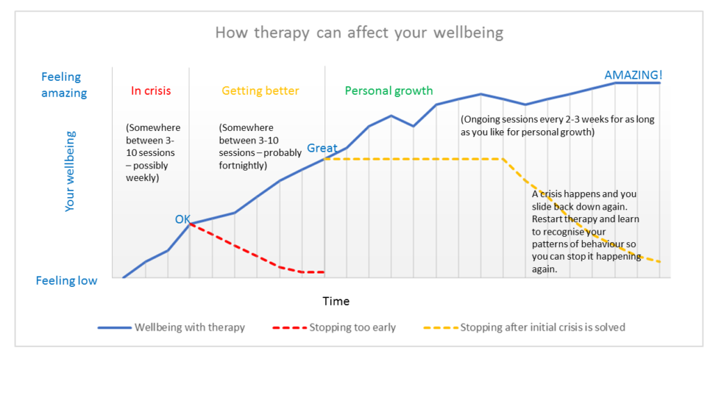 An illustration of the therapy journey - Sarah Tuckett Psychotherapy and Counselling North Brisbane